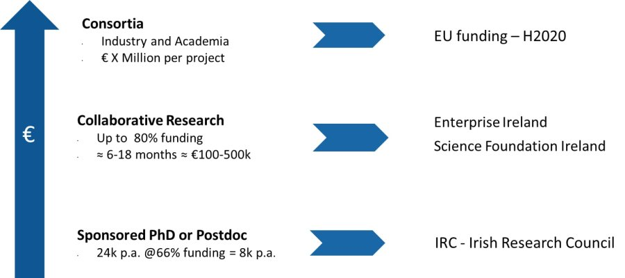 Funding Supports